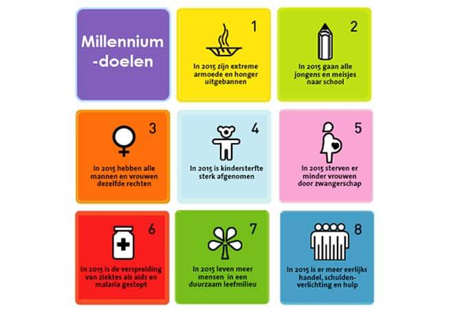 Milleniumdoelen Arnhem