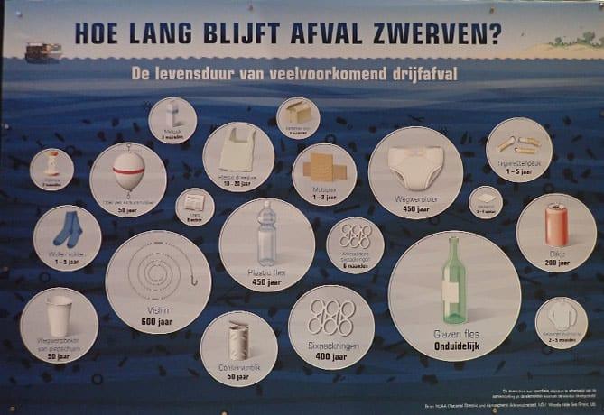 levensduur-veelvoorkomend-drijvend-afval