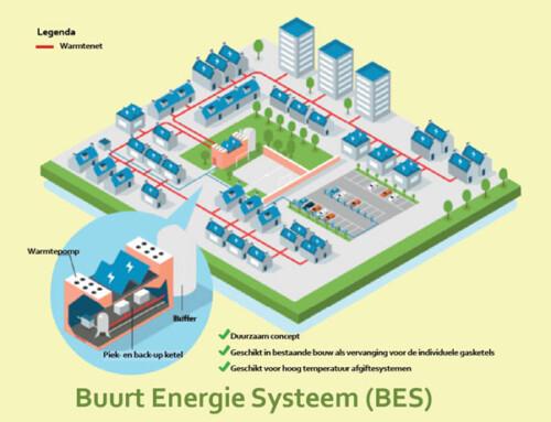 In de Hoogkamp overwegen ze een Buurt Energie Systeem